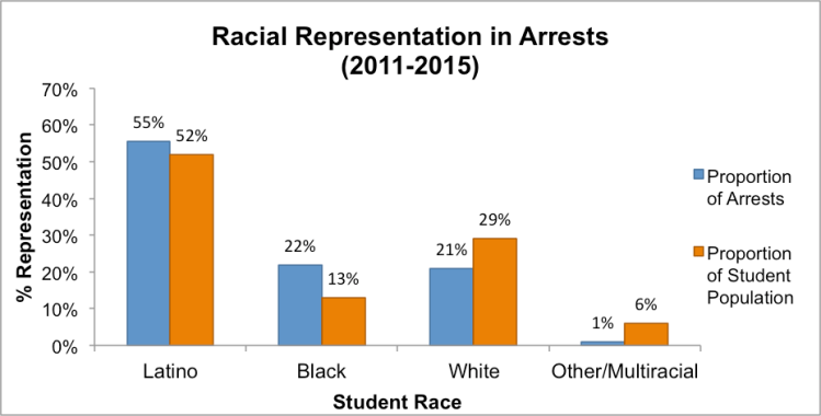 Note: School districts without race/ethnicitydata were excluded from this analysis. Individual students who were notidentified by race arenot shown.Data obtained through Open Records Requests to school districts (n=26).