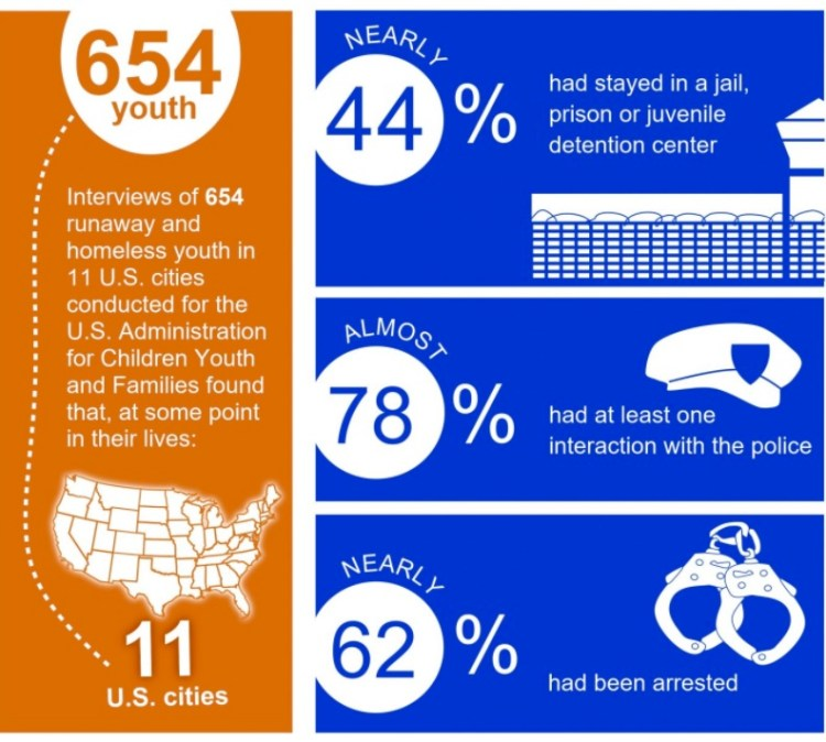 For a national perspective on the intersection between juvenile justice and youth homelessness, see this project from the Coalition for Juvenile Justice.