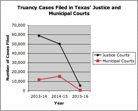 Following the implementation of Texas' truancy reform law (HB 2398) in September 2015,there was a dramatic decrease in the number oftruancy cases filed in Justice and Municipal Courts.
