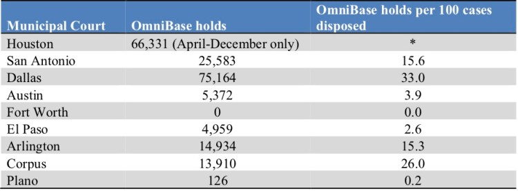 OmniBase holds reported by municipal court in 2017.