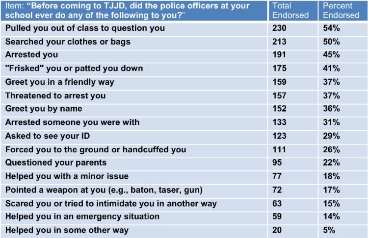 Note: Items are orderedfrom most frequently endorsed to least frequently endorsed, not in the order they appeared in thesurvey. In the actualsurvey, positive items were presented first to avoid priming students to think negatively about school police officers.