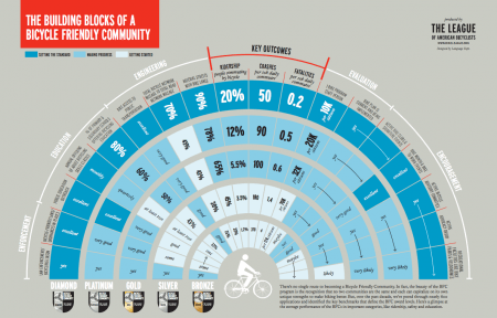 Infographic on the levels of Bike-Friendly Communities.