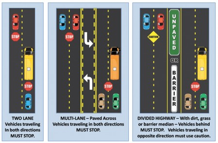Left and center, if there is no median present, drivers going in both directions must stop for a school bus. Right, if there is a grass or concrete median, drivers on the same side must stop, but drivers on the other side can continue.
