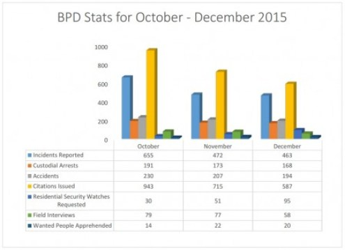 Brookhaven Police Department activity stats for October through December 2015 from the newly posted month city department reports.