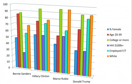 A graph showing how various demographic groups gave various percentages of support to the top candidates.