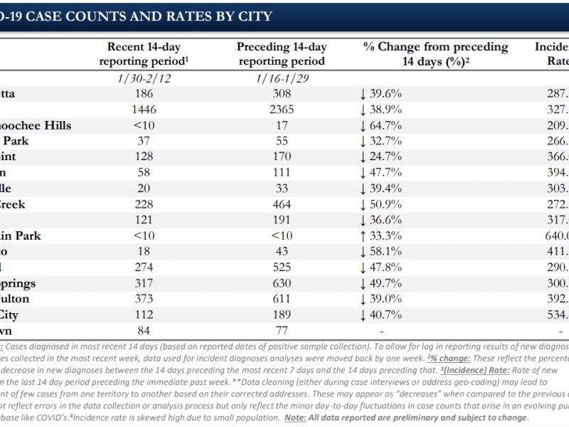 Fulton County covid chart feb 19