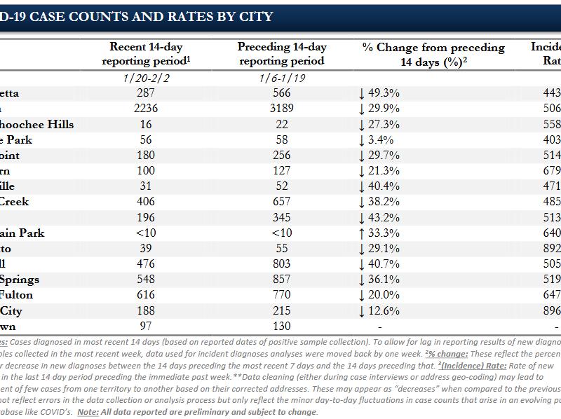 Fulton County COVID-19 chart feb 9