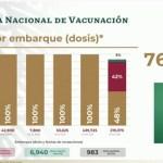 Más de un millón de mexicanos que tuvieron Covid-19 se han recuperado