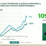Supera México los 2 millones casos estimados con Covid-19 desde el inicio de la pandemia