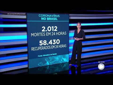 Coronavírus: Brasil registra 2.012 mortes nas últimas 24 horas