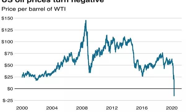 US Oil price falls to $0.01/Barrel