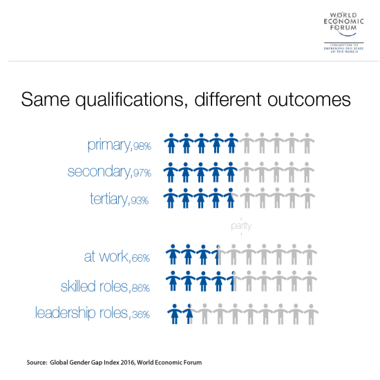 Same qualifications, different outcomes. Fuente: Global Gender Gap Index 2016 (WEF).