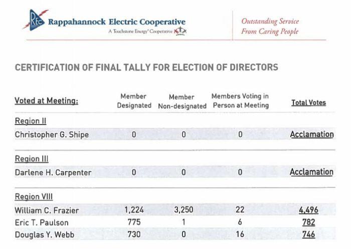 REC 2018 voting tally