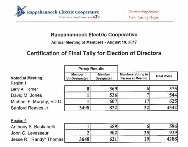 REC 2017 board election final tally