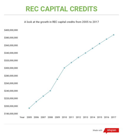 REC Capital Credit growth from 2005 to 2017
