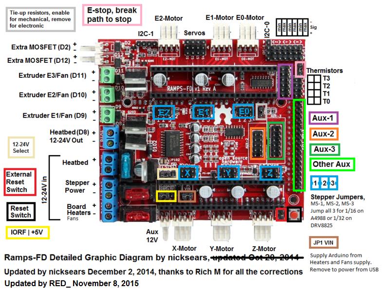 32 bit 3d printer board comparison chart 3daddict  3d bit board