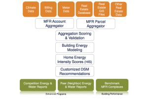 Res-Intel Porfolio Analyst Diagram