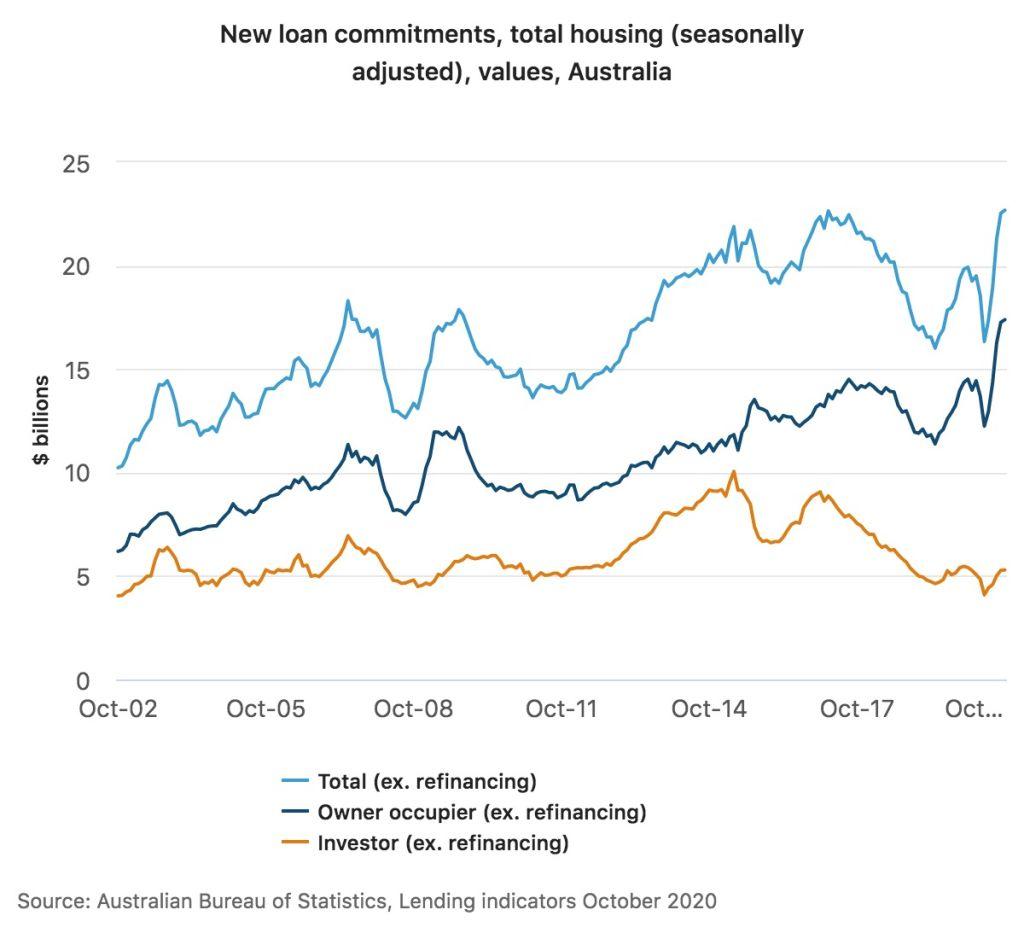 ABS lending indicators, October 2020