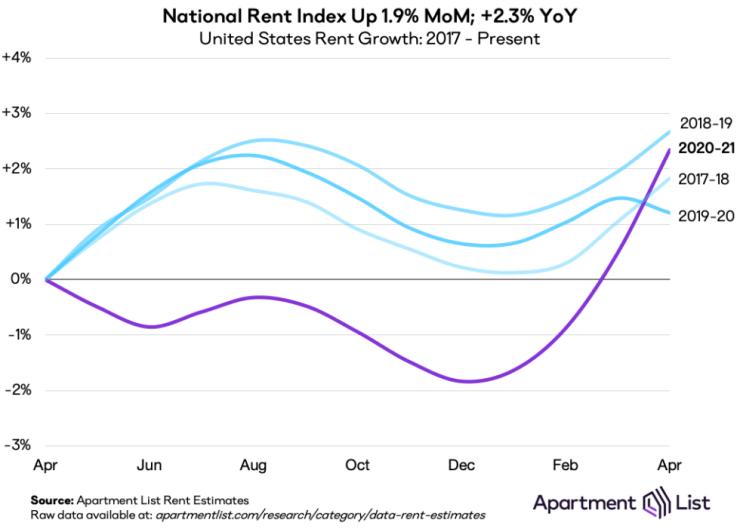 may21 natl rent index line chart