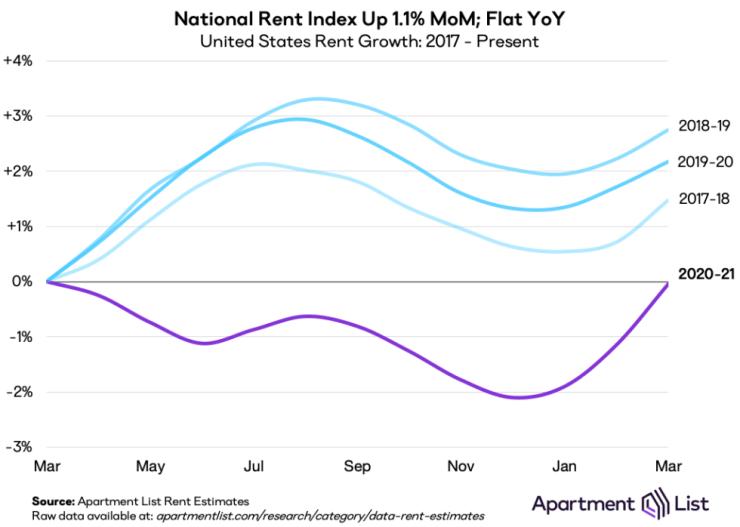 apr21 natl rent index line chart
