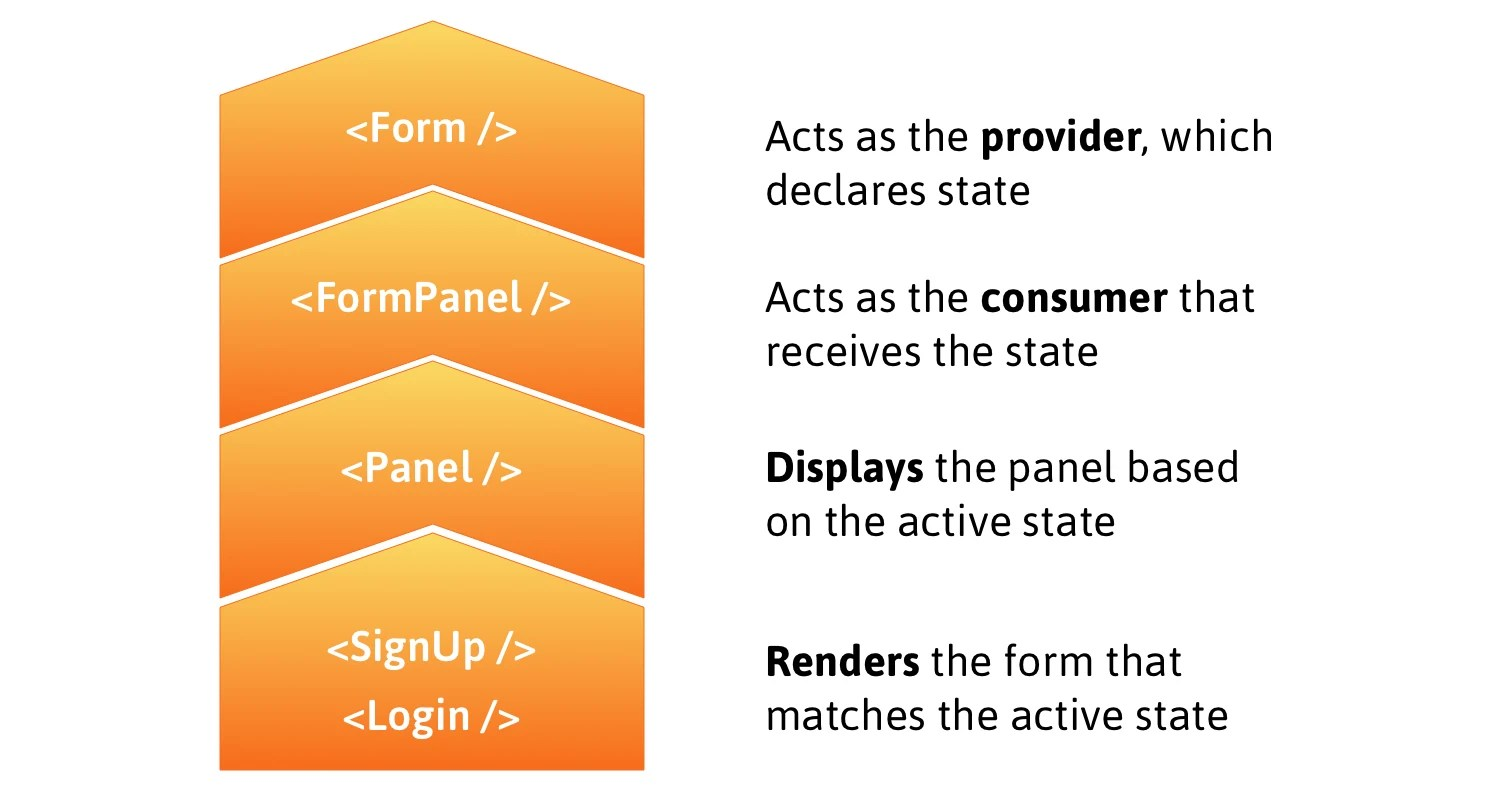 Form is the provider with state, Form Panel is the consumer receiving state, Panel displays the panel based on the state, and Signup and Login render the form views in the Panel.