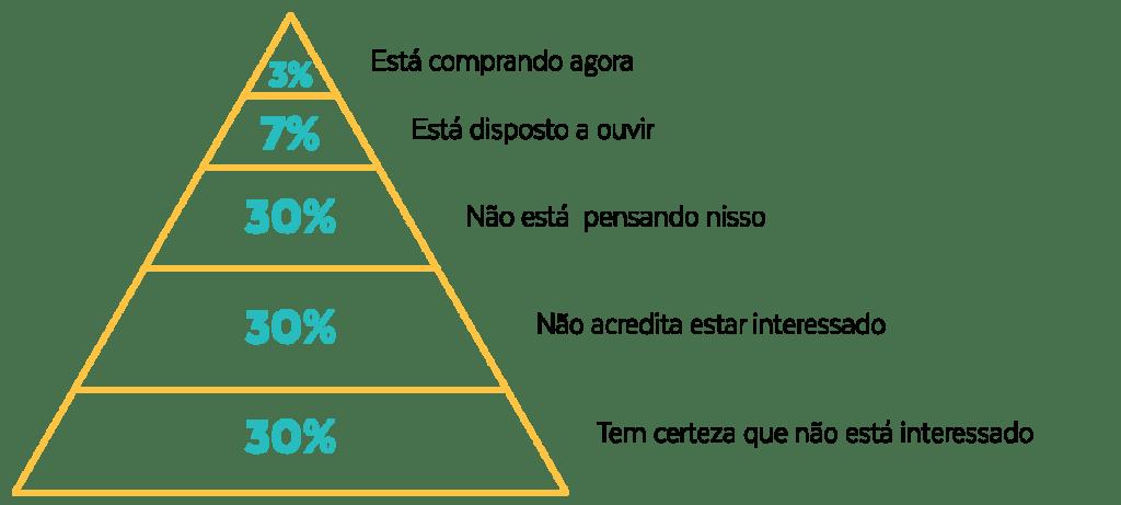 Por que a empresa deve gerar leads