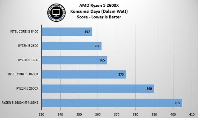 Ryzen 5 2600X Review