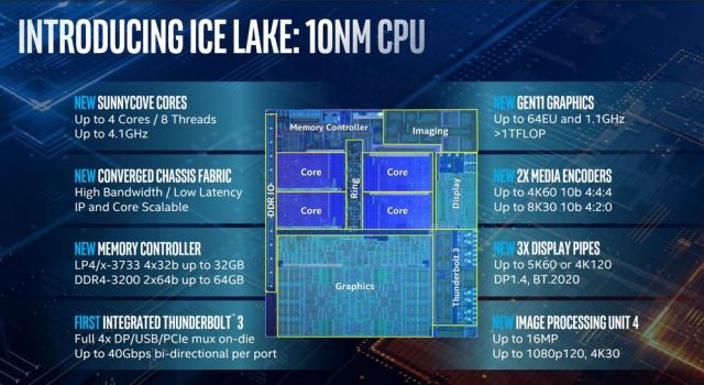 Intel Ice Lake 10nm