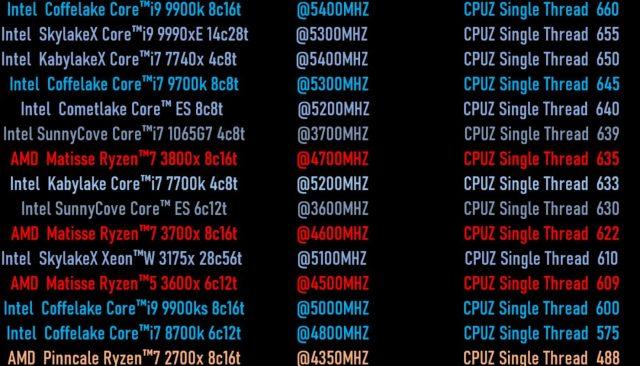 CPU Intel Generasi ke-10 Ice Lake 10nm Terungkap