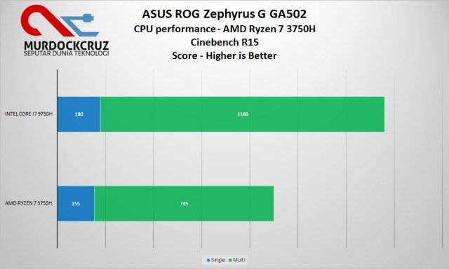 Zephyrus G GA502