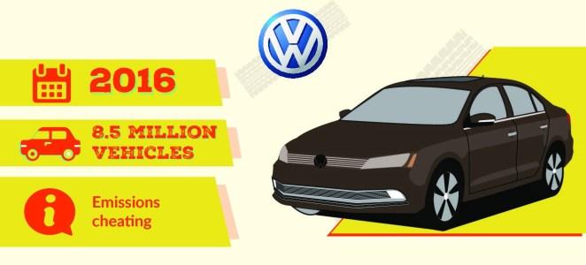 From general motors to volkswagen the biggest vehicle for General motors vehicle recalls