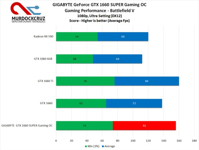 GIGABYTE GeForce GTX 1660 SUPER Gaming OC