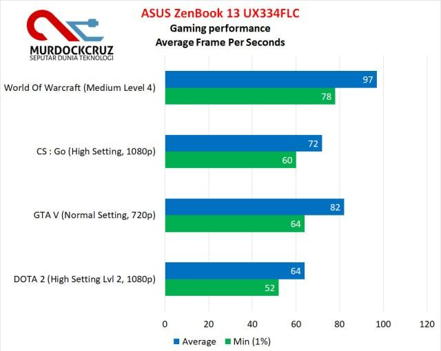 ASUS ZenBook 13 UX334FLC