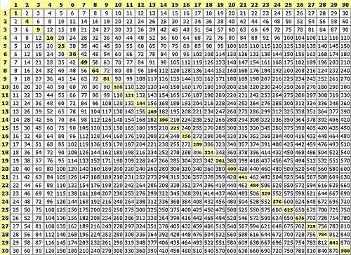 Multiplication Table 25x25
