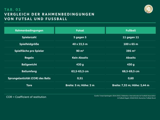 Es ist eine Tabelle zu sehen, die die Rahmenbedingungen von Futsal und Fußball aufzeigt.