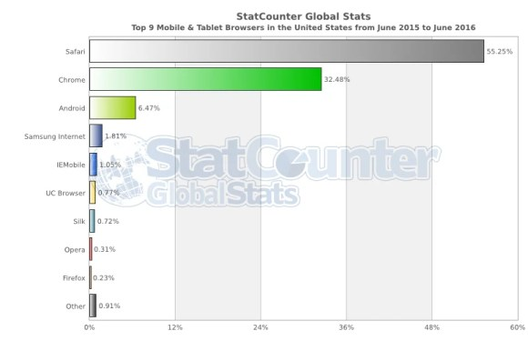 StatCounter-browser-US-monthly-201506-201606-bar