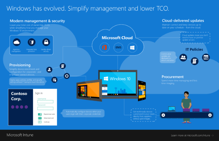 Infographic: Windows 10 + Office 365 + EMS = simplified management and lower TCO