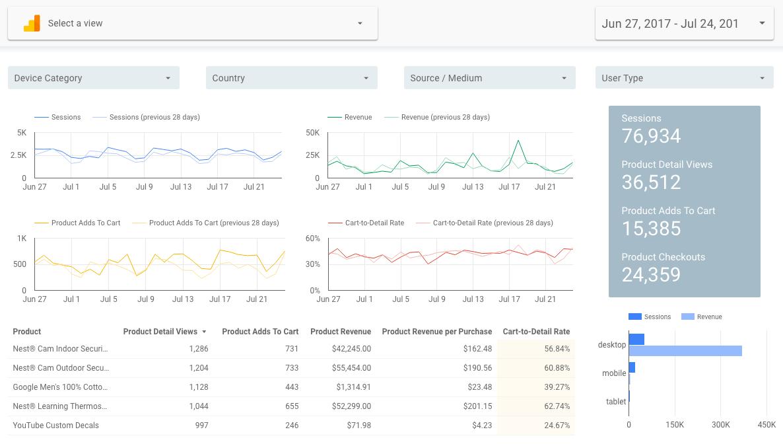 Google Data Studio Data Control Ecommerce Template