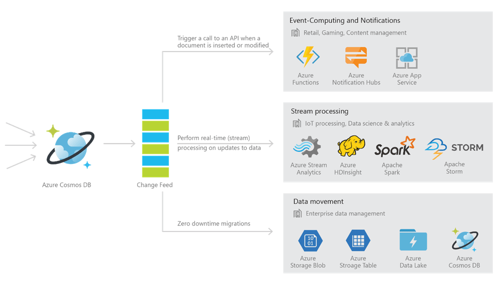 Graphics chart: Azure Cosmos Database Change Feed Processor Library