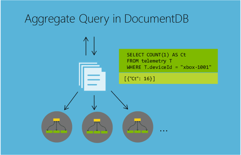 Aggregage Query in Azure DocumentDB
