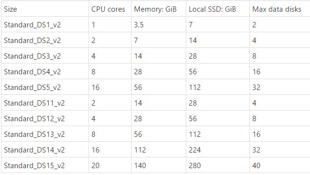 DSv2-Series Azure Gov VMs