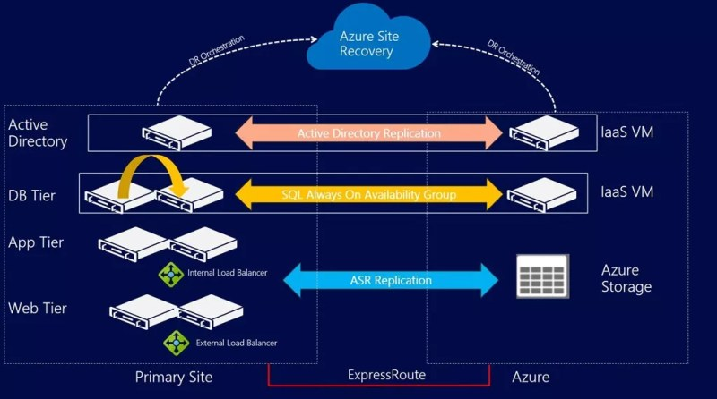 Azure Site Recovery with failed over VMs