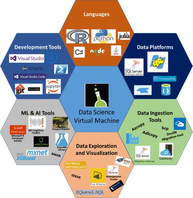 Microsoft Linux Data Science Virtual Machine