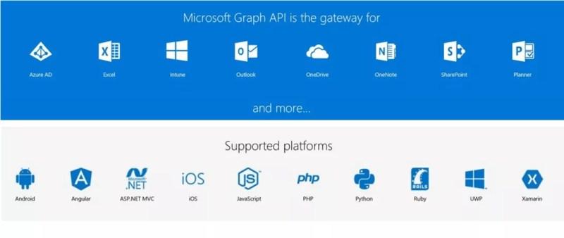 Microsoft Graph API Beta
