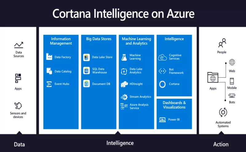 Cortana Intelligence on Azure