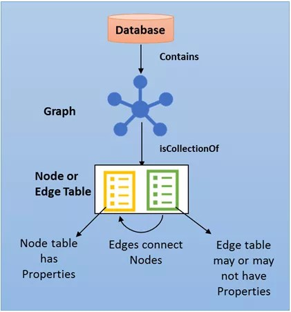 Graph Database in SQL Server 2017