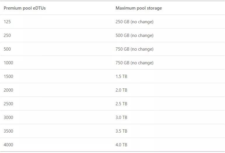 Premium elastic pools in Azure SQL Database chart
