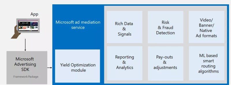 Microsoft Ad Mediation Service