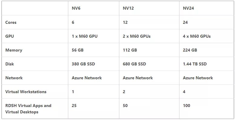 Azure enables cutting edge Virtual Apps, Desktops and Workstations with NVIDIA GRID