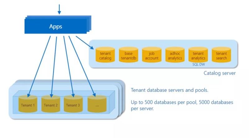SaaS app development on SQL Database